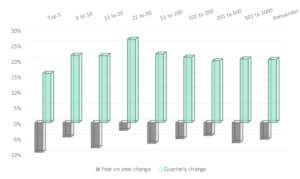 Graph 2: Changes in transaction volumes across all categories of conveyancing firms
