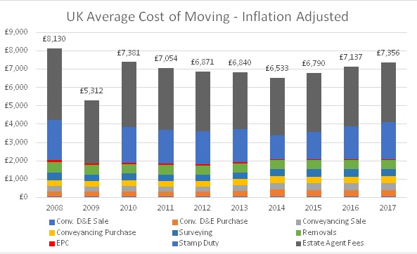 UK Average cost of moving graph