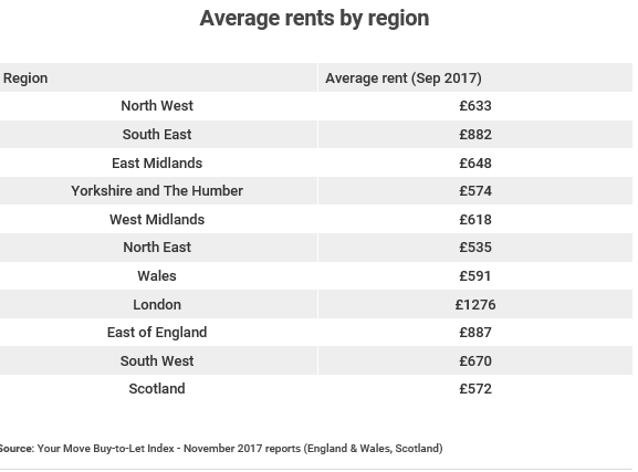 Which? Average Rents by region