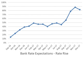 Remortgage market surges in new interest rate environment