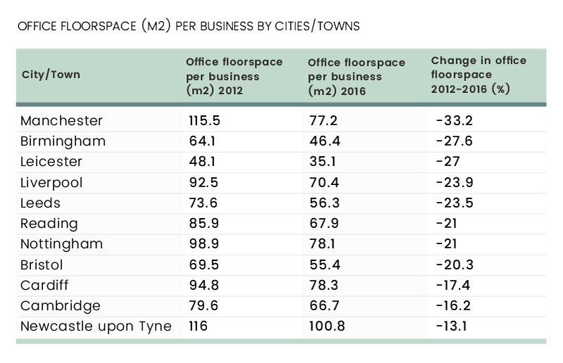Office Sector Fails to Keep Up with Business Growth