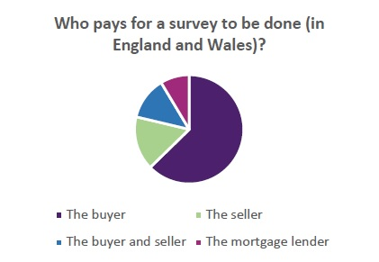 Two thirds of First Time Buyers believe an estate agent or a surveyor carries out legal searches when buying a home