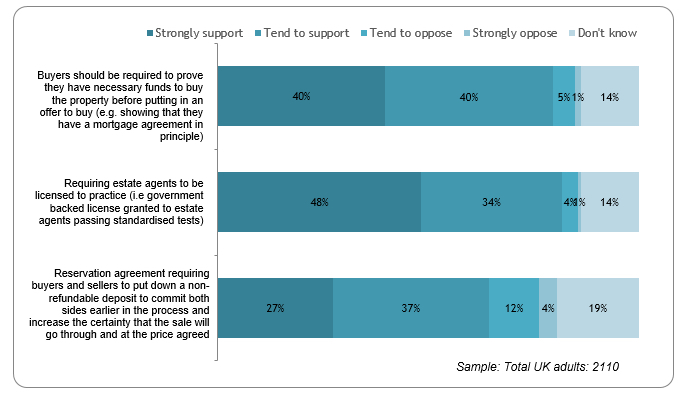 82% of UK adults support government plans for estate agent regulation