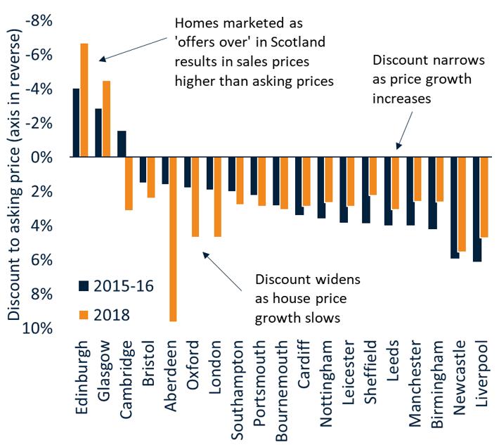UK Cities House Price Index - April 2018