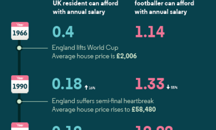 Houses prices have soared 100-fold since 1966, rising three times faster than wages… unless you're a footballer