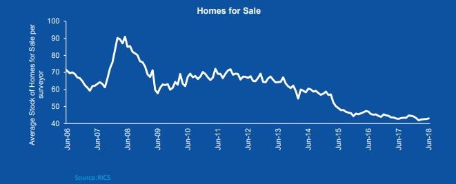ANNUAL HOUSE PRICE GROWTH RISES TO 3.3% IN JULY