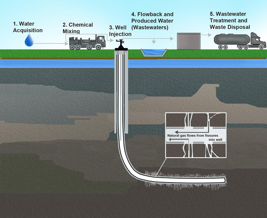 Shale gas reported to have surfaced at Lancashire hydraulic fracturing (fracking) site
