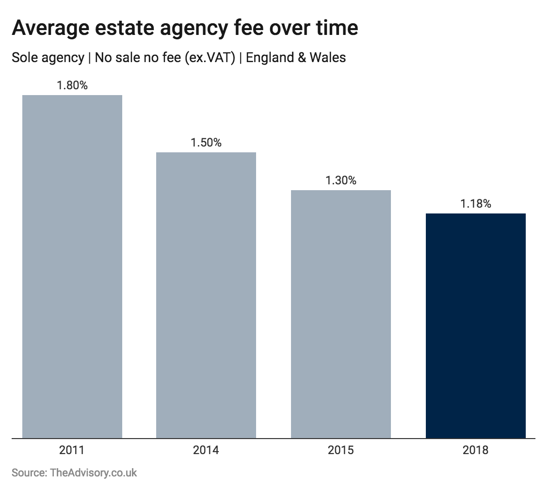 Average Estate Agency fee falls 34% in 7 years, according to research