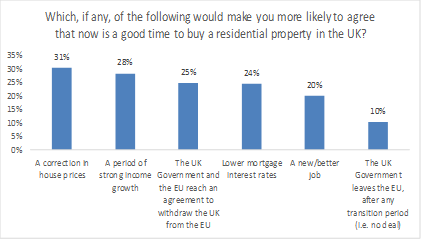 Brexit uncertainty slashes confidence in housing market