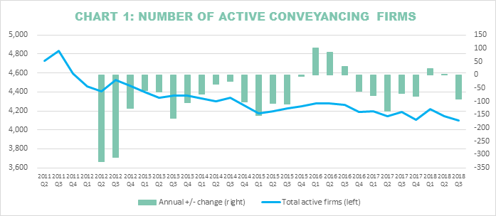 Conveyancing Firms at All-Time Low as Smaller Businesses Fall Victim to Market Consolidation