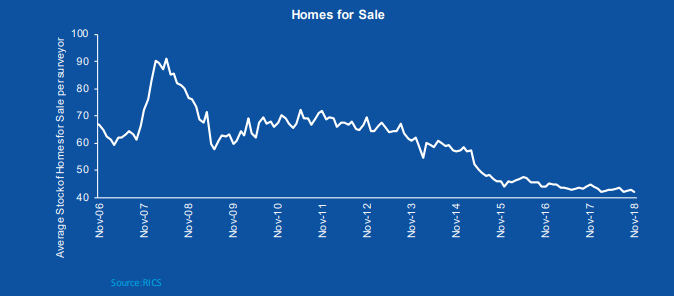 Halifax House Prices: Annual House Price Growth Stable at 1.3%