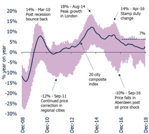 UK Cities House Price Index published for December 2018
