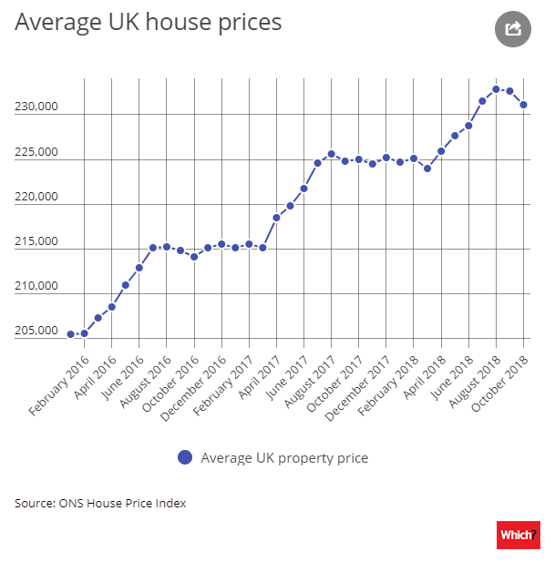 What will Brexit mean for house prices? - Expert predictions