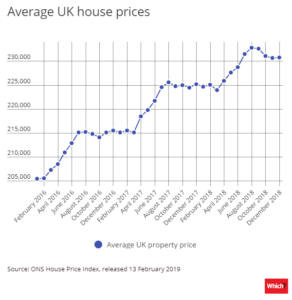What will Brexit mean and how will it impact house prices?