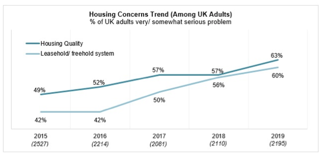 """32 million people think Britain's homes are not """"fit for purpose"""""""