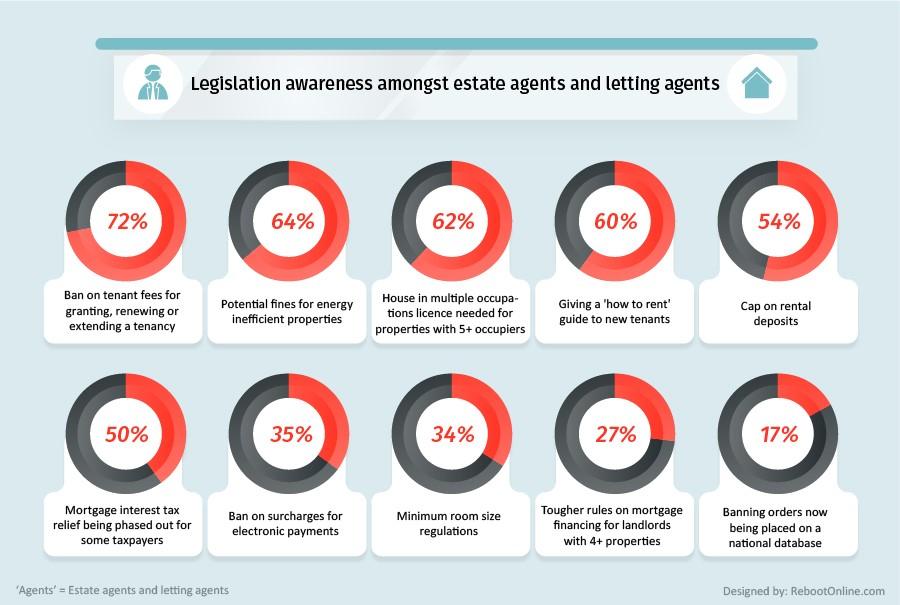 Revealed: Major housing legislation changes awareness among estate and letting agents