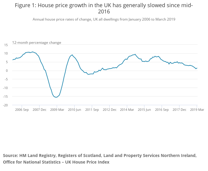 Office for National Statistics - UK House Price Index: March 2019