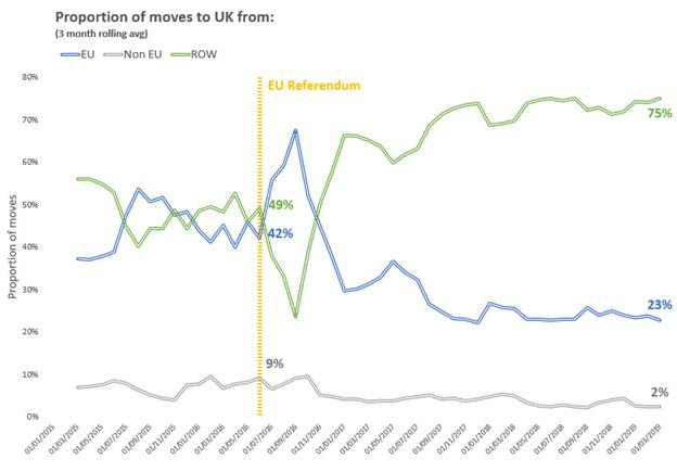 European Union home-movers snub the UK post-referendum