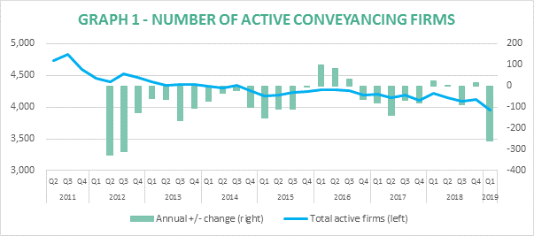 Top 200 Conveyancers Seize Record Market Share As Active Firms Drop Below 4,000