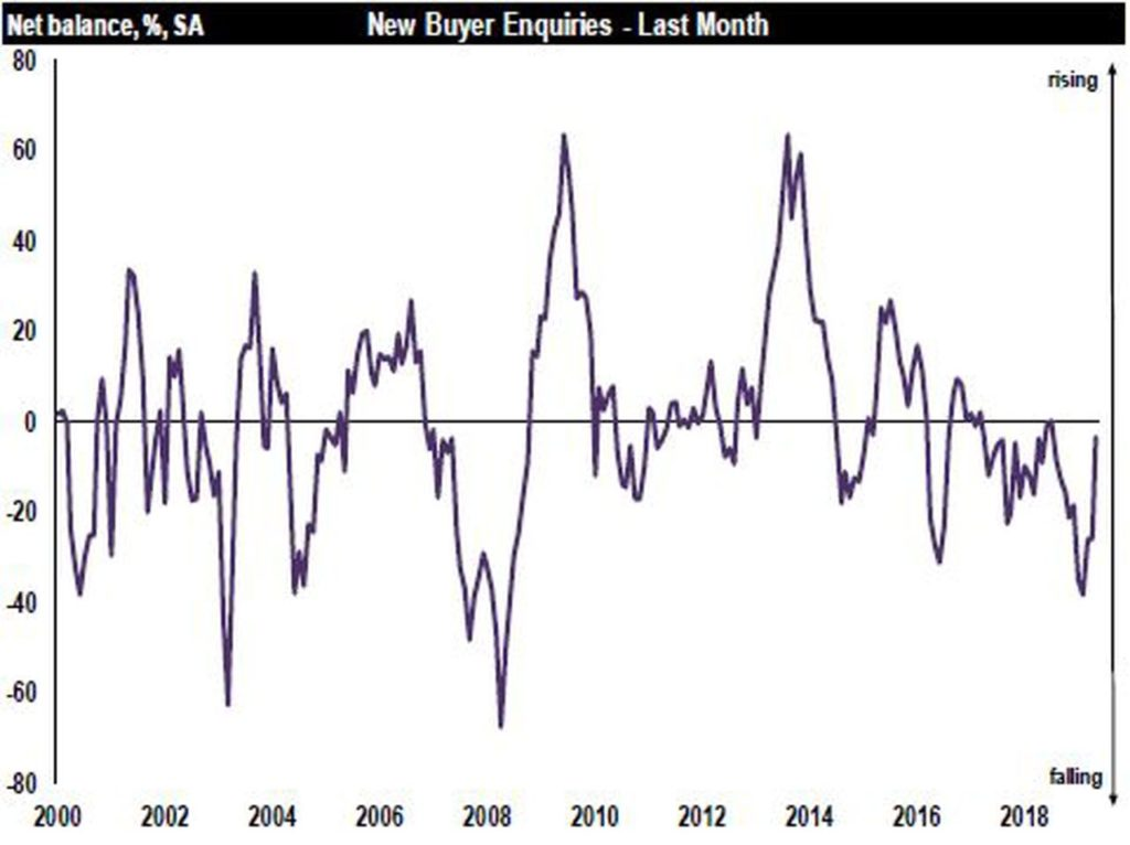 Little change in housing market in May, according to RICS UK Residential Market Survey