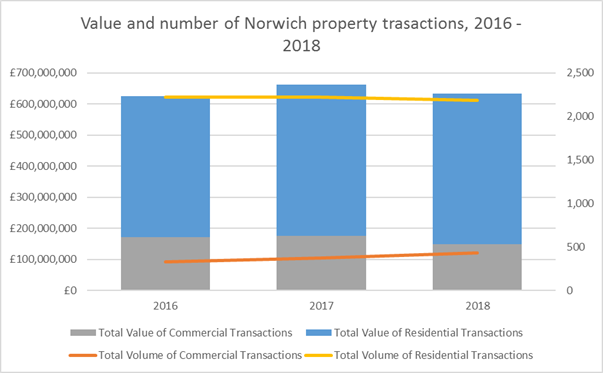 Search Acumen comments on the Digitisation of the Local Land Charges register for Norwich City Council