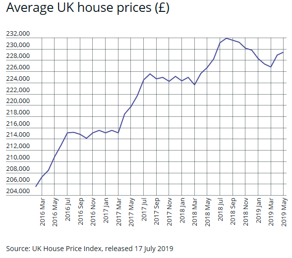 Property market jitters: What will Brexit mean for the future of house prices?