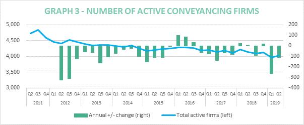 Conveyancing hits Brexit buffers as 10% drop activity means slowest quarter for 2 years