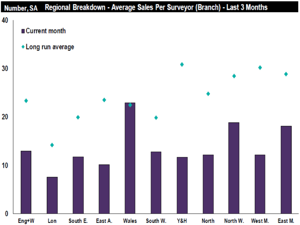 Market Survey: Positivity leaks out of market as uncertainty sees residential sales fall