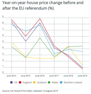 Expert opinion: What will Brexit mean for house prices?