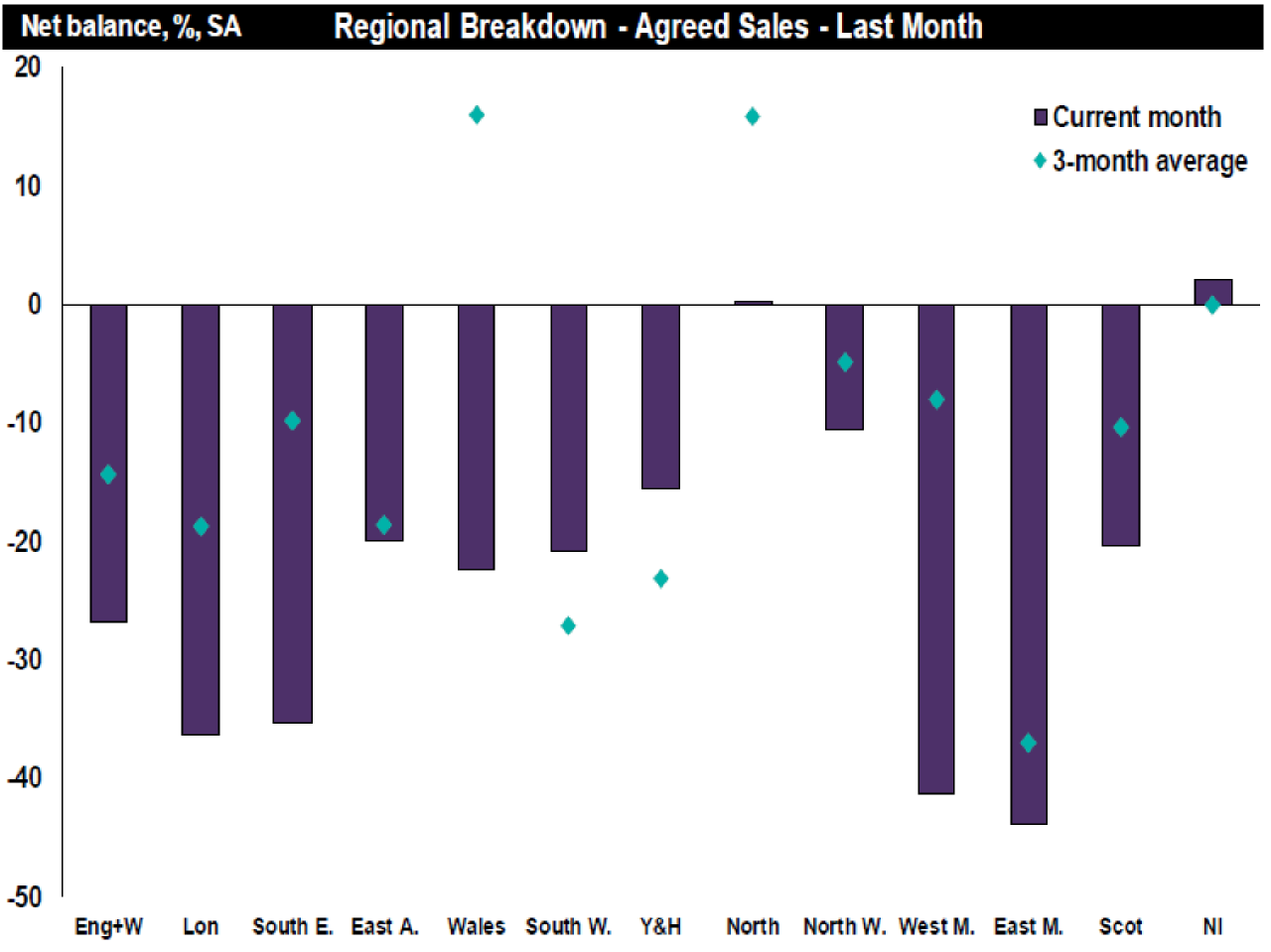 Buyers and sellers don't respond to continued uncertainty - residential market survey
