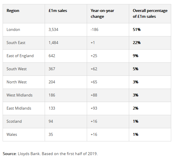 Million-pound house sales on the rise: Popular prime property locations
