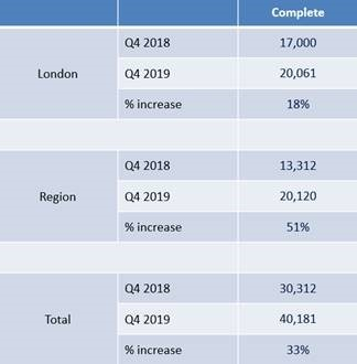 Number of newly completed build-to-rent homes across UK regions increases by 51% in 2019