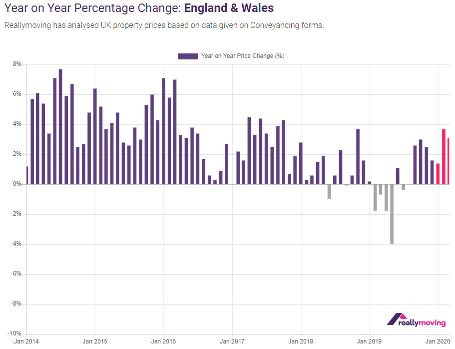 Reallymoving January 2020 House Price Forecast