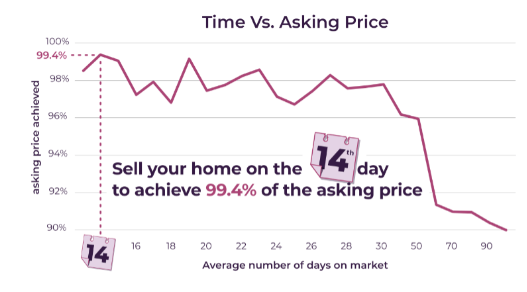 The secret to selling your house for the asking price…