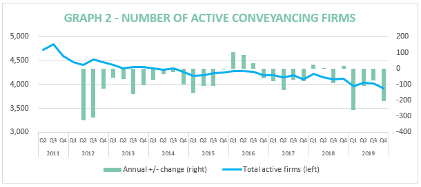 Conveyancing Market Nose-Dives in Q4, according to report by Search Acumen