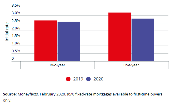 First-time buyers: how to get cheap mortgage with 5% deposit
