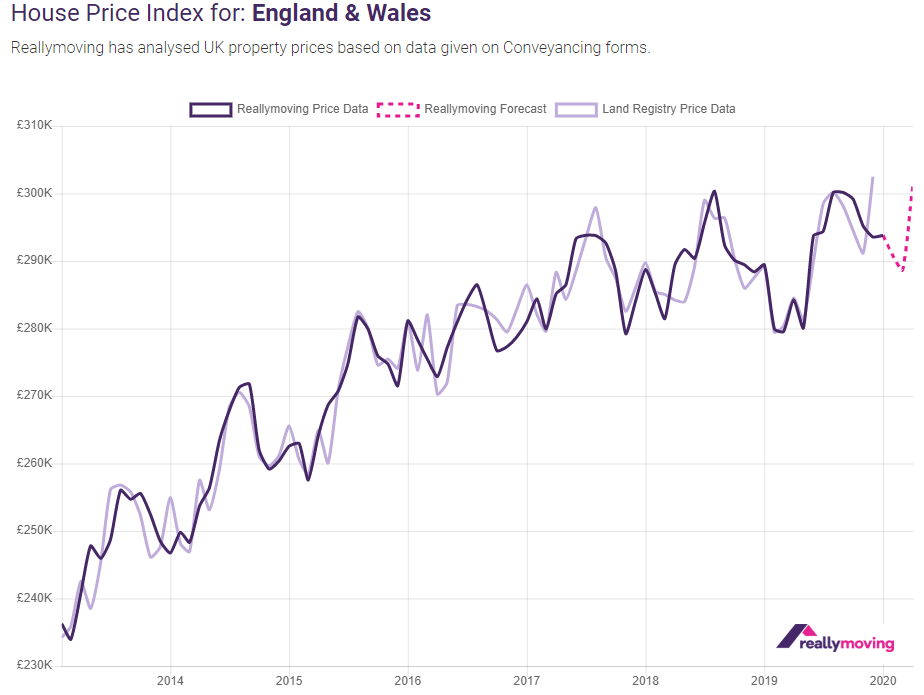 Reallymoving February 2020 House Price Forecast