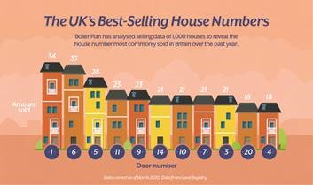 Is Your Door Number and Street Name Positively Impacting Your House Value?