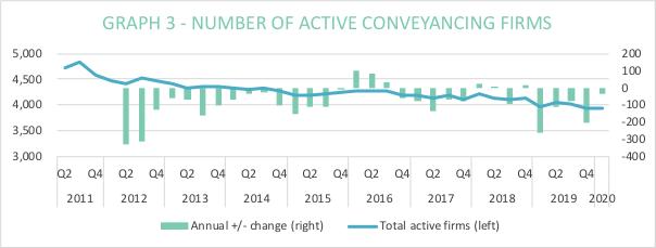 Conveyancing Market Coronacoaster experienced in Q1