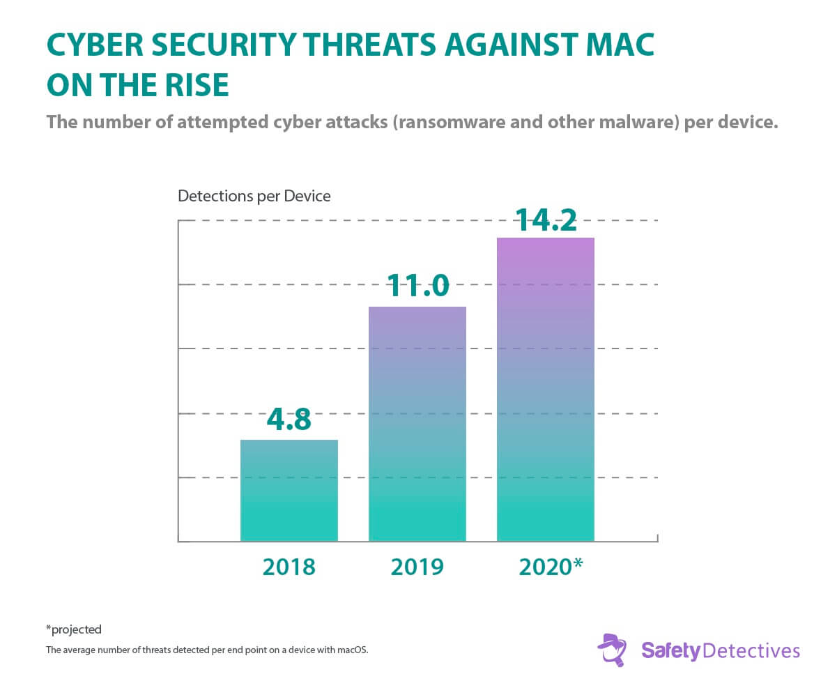 Ransomware Facts, Trends and Statistics for 2020