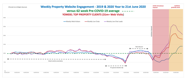 Yomdel Property Sentiment Tracker – Slight cooling, but estate agents flat out