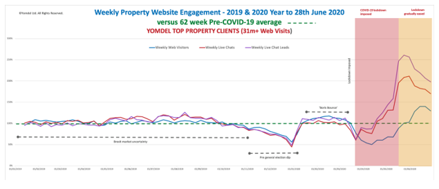Yomdel Property Sentiment Tracker – Enquiry levels remain high as estate agents scramble to meet demand