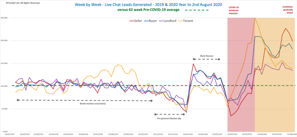 Yomdel Property Sentiment Tracker – Property market buzzing as exceptional demand sustains into August