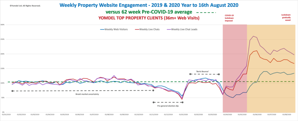 Yomdel Property Sentiment Tracker – Sales activity continues to surge as lettings cool