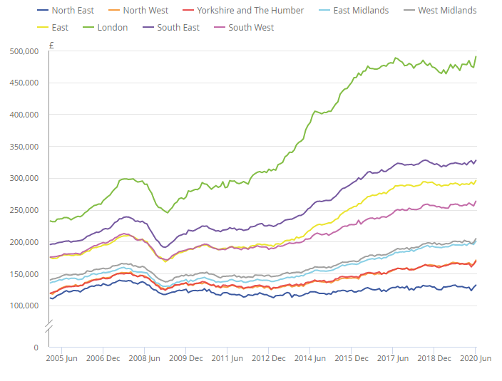 UK House Price Index June 2020 from HM Land Registry