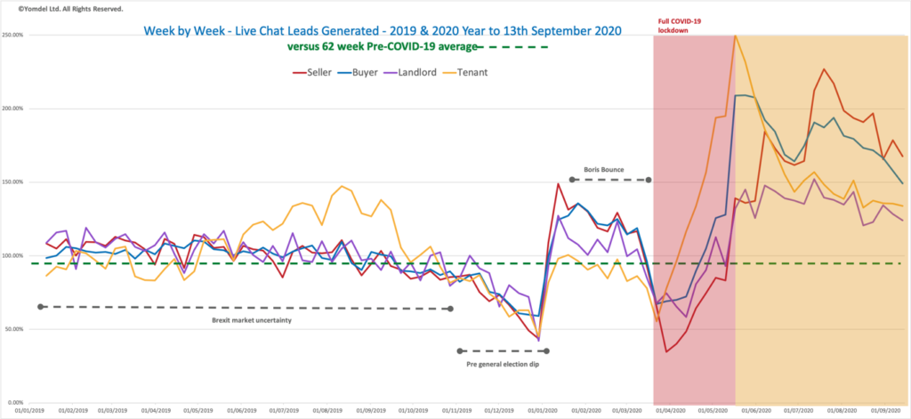 Yomdel Property Sentiment Tracker – Slowing enquiry levels show signs of cooling overheated housing market