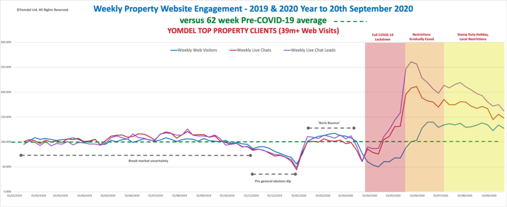 Yomdel Property Sentiment Tracker – Residential market slowdown accelerates as new Covid restrictions loom
