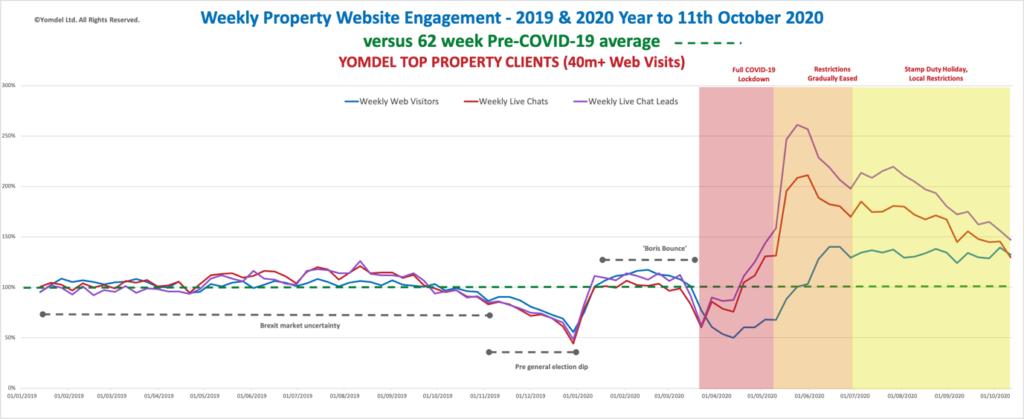 Yomdel Property Sentiment Tracker – Residential new enquiry slowdown deepens