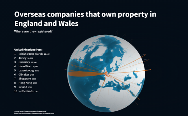 New research: What UK Areas are Foreign Companies Investing In?