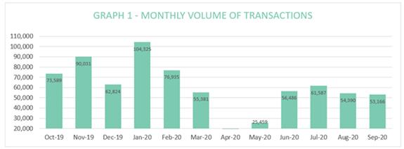 Search Acumen Conveyancing Market Tracker – Q3 2020 edition
